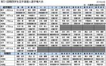 第51回関西学生空手道個人選手権大会結果最終