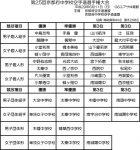 第25回京都府中学校空手道選手権大会
